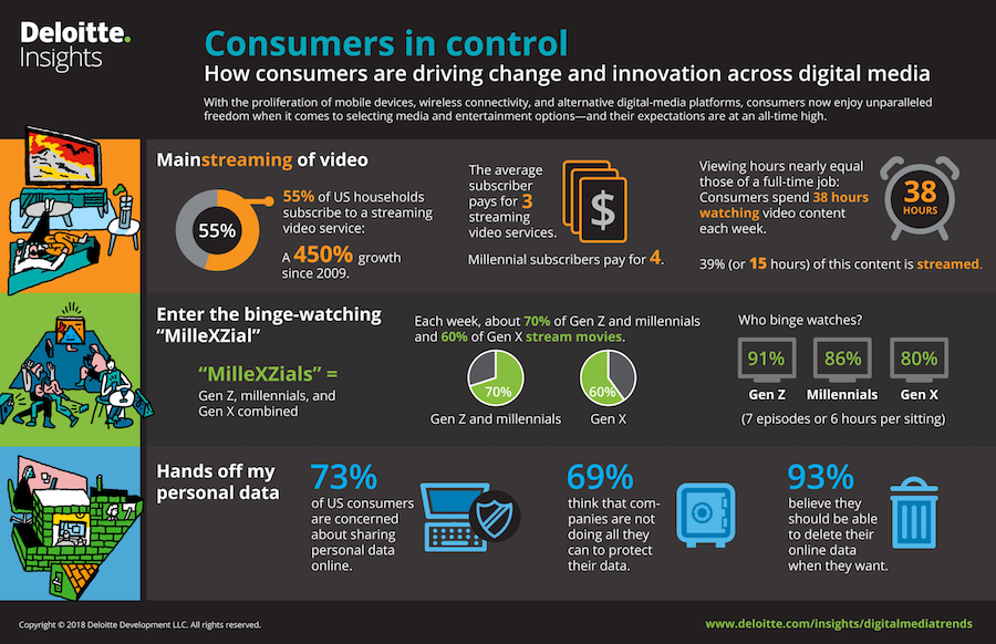 Deloitte Report: More Than Half of U.S. Households Subscribe to Video Streaming Service