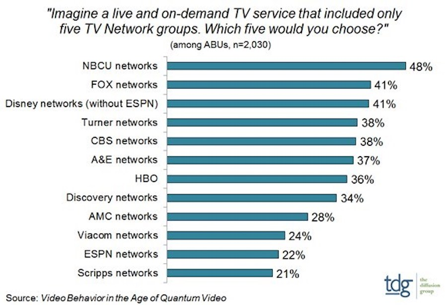 Research Shows Broadcast Networks Still Highly Desired by Consumers
