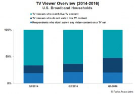 Parks: 60% of TV Viewing in Broadband Homes is On-Demand