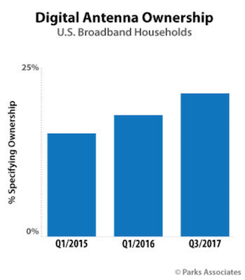 Research: Increase in Digital Antenna Use Indicates Cord Cutting