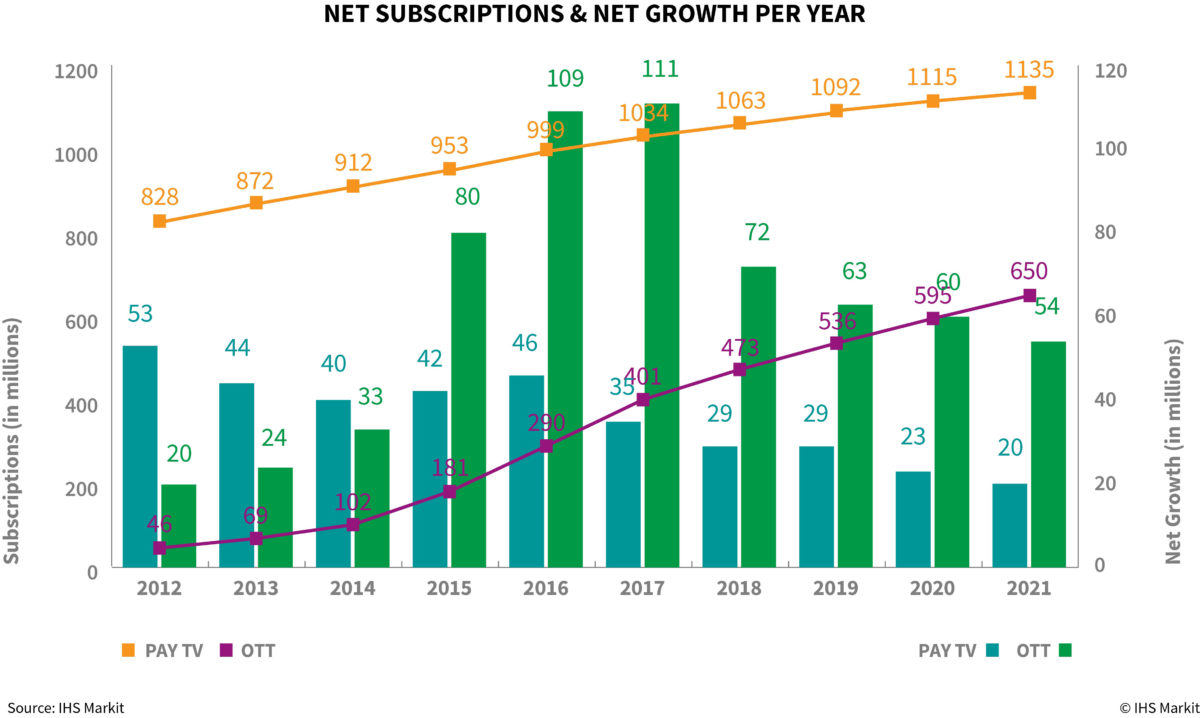 IHS: Pay-TV Subs Topped One Billion in 2017 For the First Time