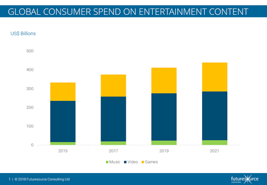 Report: Global Entertainment Spending to Grow to $439 Billion by 2021 With SVOD Surging
