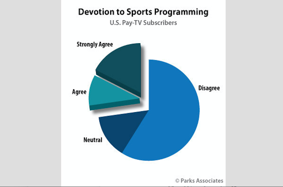 Research: Sports Main Reason 27% of Pay-TV Subscribers Say They Subscribe