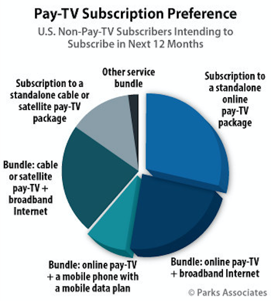 Parks Associates Research Shows 6% of U.S. Broadband Households Likely to Subscribe to Online Pay-TV Service in Next Year