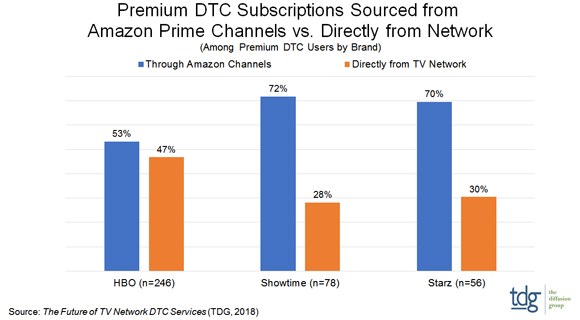 Amazon Channels Driving OTT Video Subs as Apple Eyes Market