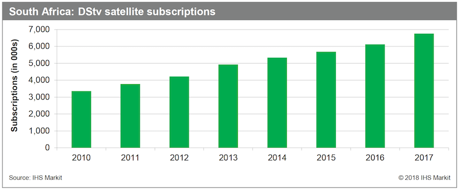 IHS Report: African TV and Online Video Markets Poised for Growth