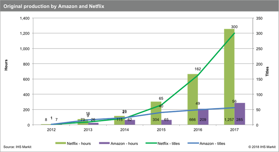 IHS Markit: Amazon and Netflix Ramp Up Global Production