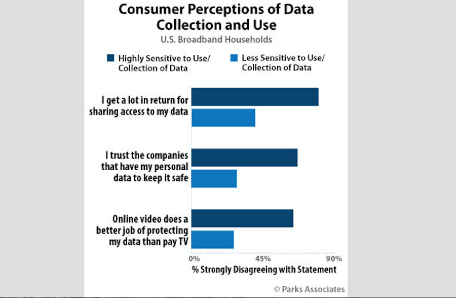 Parks Research: One-Fifth of Broadband Consumers Highly Sensitive to Data Collection