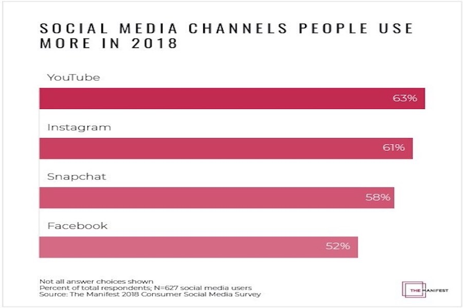 Survey: YouTube and Instagram Gaining Ground Among Social Media Users