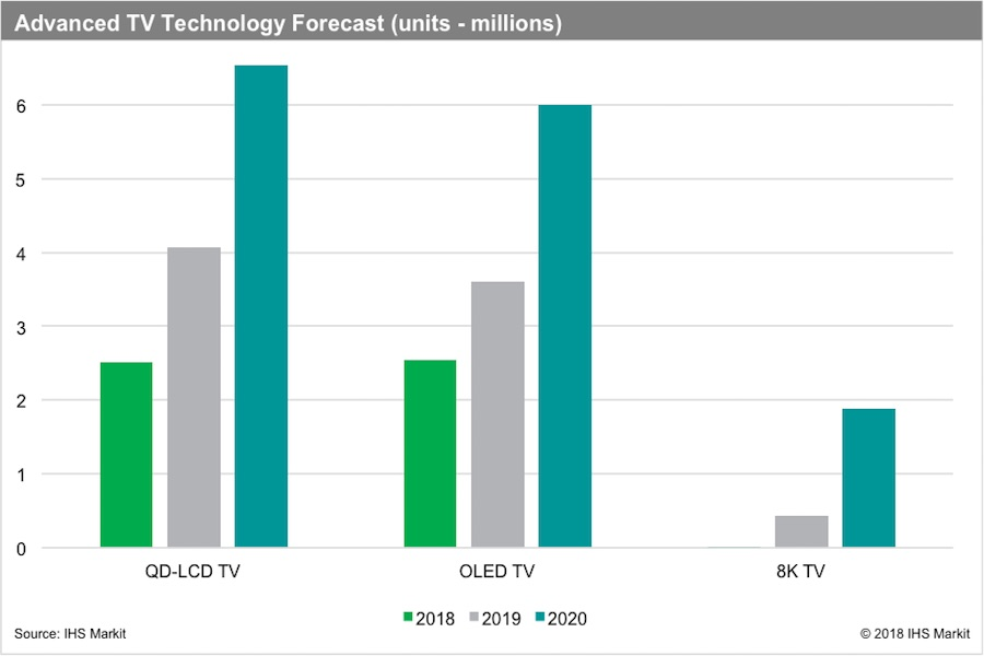IHS Markit: TV Shipments to Grow 3.6% in 2018 With UHD Models to Account for More Than Half of Shipments in 2019