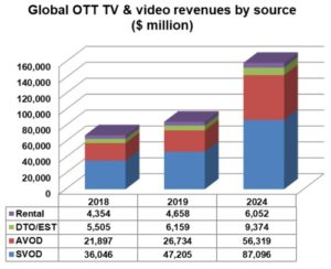 Report: Global OTT Video Revenue to Double by 2024 – Media Play News