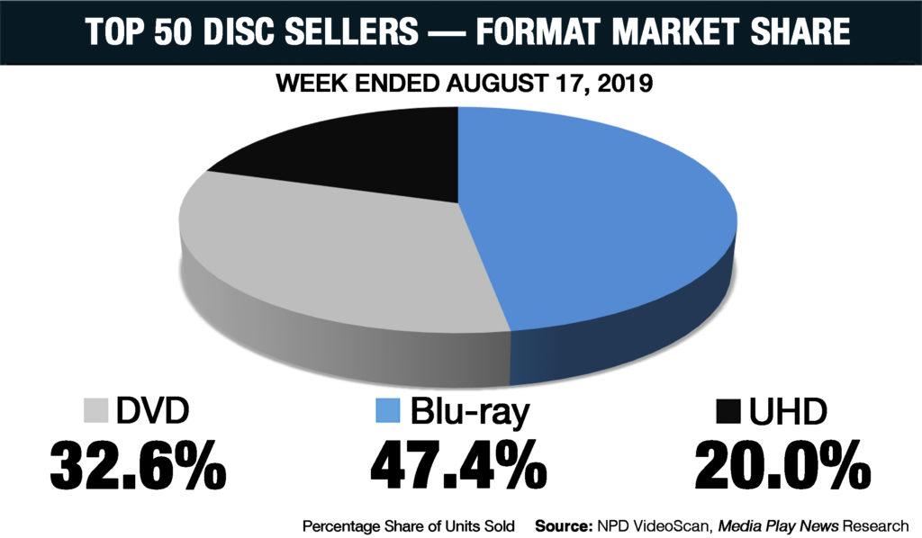 Die UHD Disc schaffte in den USA erstmals 20% Marktanteile in der 33. Kalenderwoche