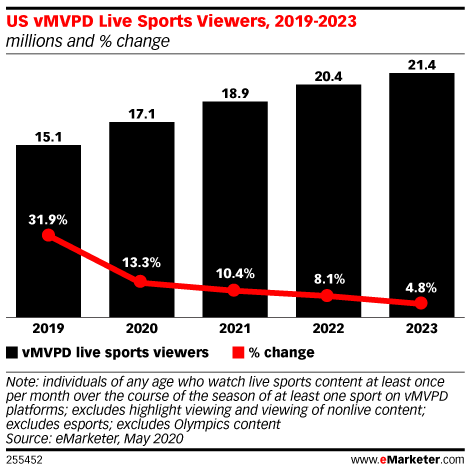 Analyst Espn Approaching 15 Million Subs As Sports Goes Digital Media Play News