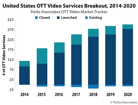 Chart-PA_US-OTT-Video-Services-Breakout-2014-2020_525x400.jpg