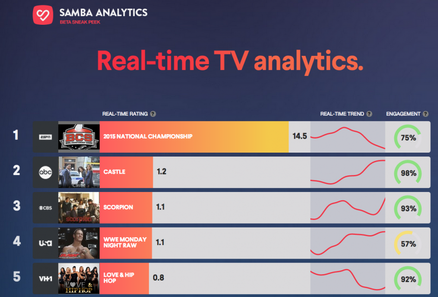 Samba TV Hires Ex-Roku Executive Tim Natividad