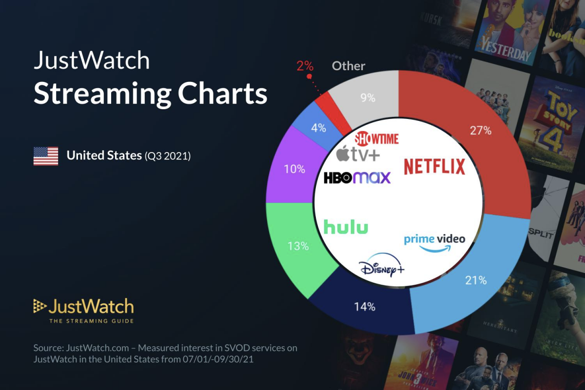 Amazon Prime Video, HBO Max, Apple TV+ Saw Q3 Market Share Gains
